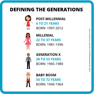 How Will The Post-Millennial Generation Influence Your Dental Practice Marketing Strategy?