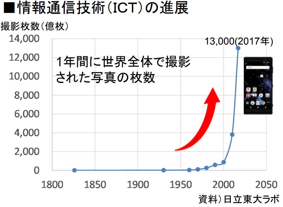 情報通信技術(ICT)の進展