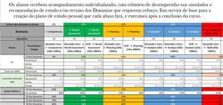 Acompanhamento Simulados PMI-PBA RBN