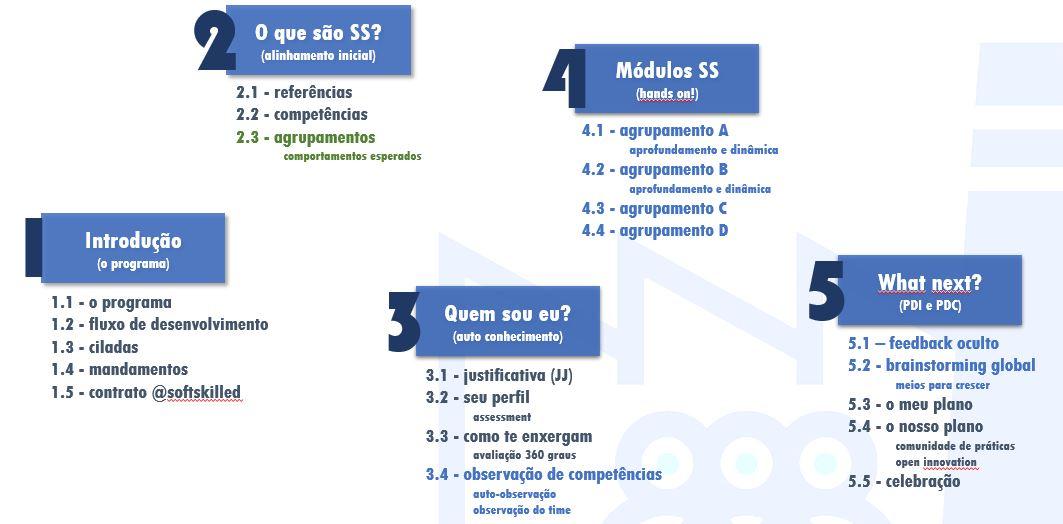 Programa SSFactory