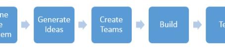 Artigo: Uma introdução do Design Sprints e seu papel para o Analista de Negócios