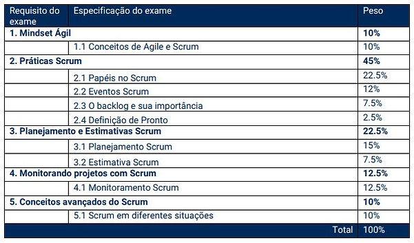 Especificação_do_Exam_Exin_Agile_Scrum_F