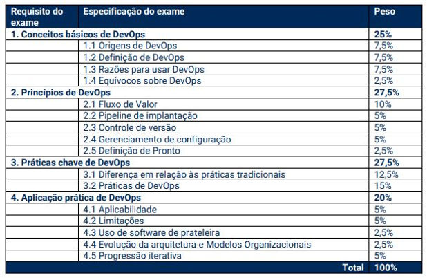 Requisitos Exame Exin DevOps Foundation.