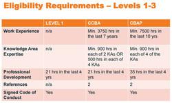Elegibility Requirements IIBA Levels 1-3