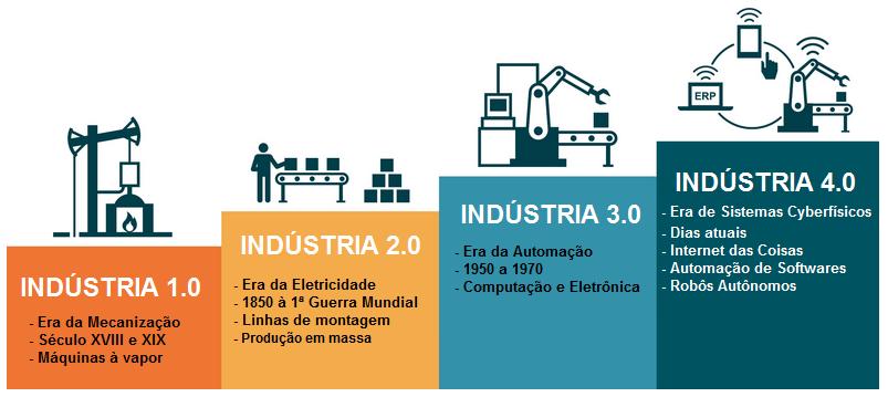 Evolução-da-industrial-4.0-1