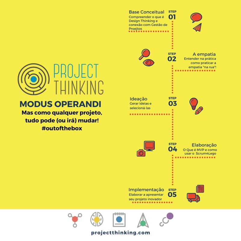 Passos do Project Thinking