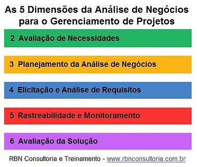 As 5 Dimensões da Análise de Negócios para GP - RBN Consultoria