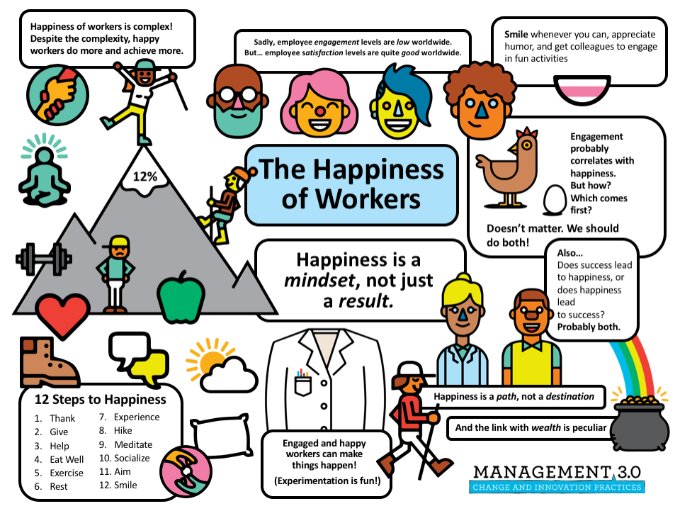 Happiness-of-Workers-sketchnote