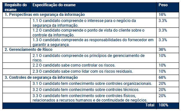 Requisitos Exame ISMPro.JPG
