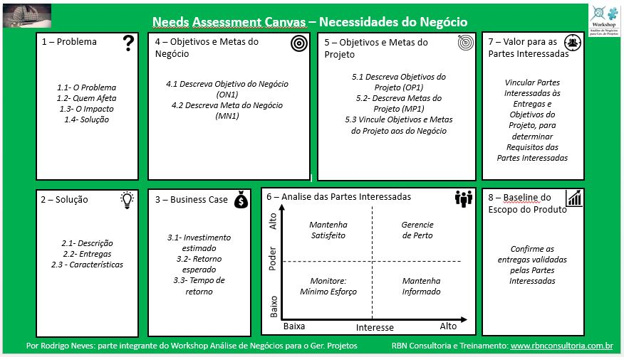 Needs Assessment Canvas RBN
