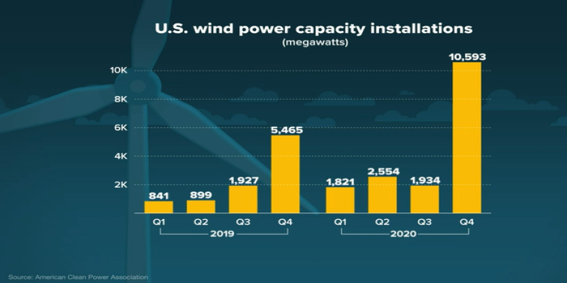 US wind power capacity installed in 2019 and 2020 by quarter