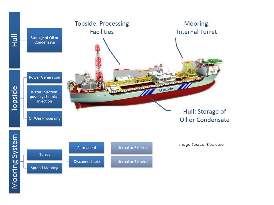 FPSO diagram with hull, topside, and mooring system