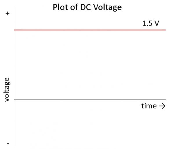 DC Voltage graph, voltage vs time