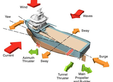 What is dynamic positioning?