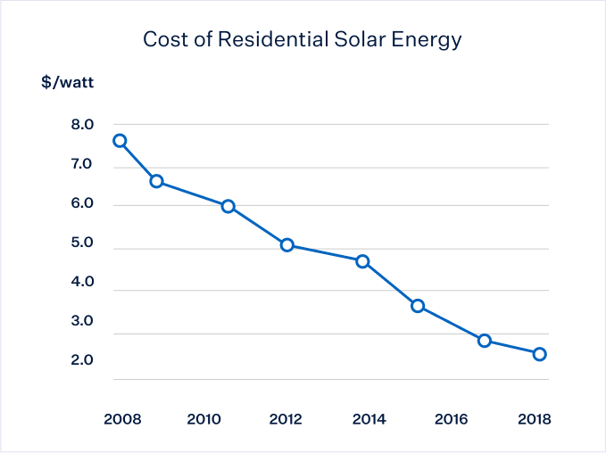 Residential solar energy cost graph showing the decline from around $7.8/watt in 2008 to $2.7/watt in 2018