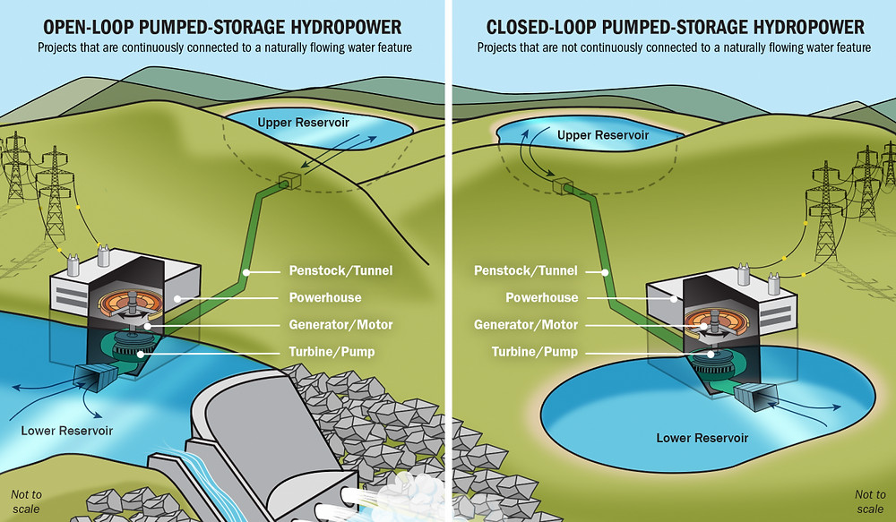 Pumped hydro energy storage drawing