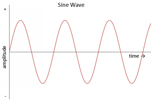 Sine Wave graph, amplitude vs time