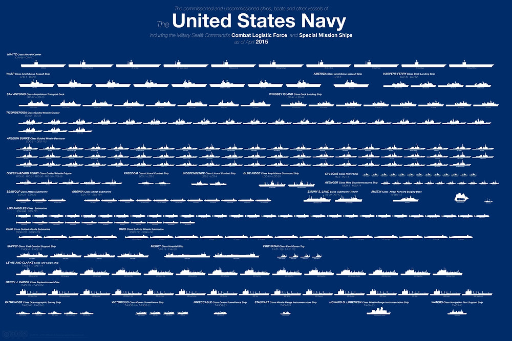 Chart of United States Navy vessels by class and size