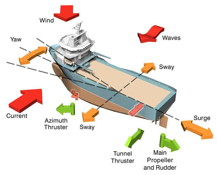 Dynamic positioning forces