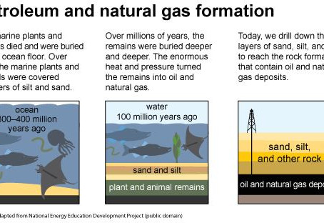 What is Liquefied Natural Gas?