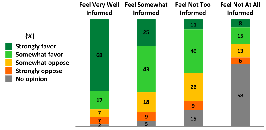 Chart of the public opinion on nuclear energy