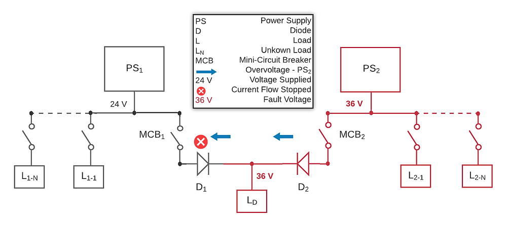 Diagram of overvoltage at power supply #2