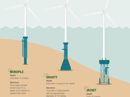 How are offshore wind turbines installed?