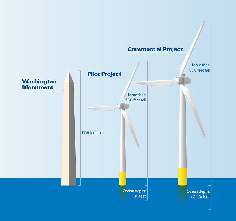 Pilot turbine and Commercial turbine height comparison to the Washington Monument