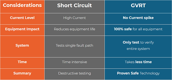 Short Circuit vs GVRT.png