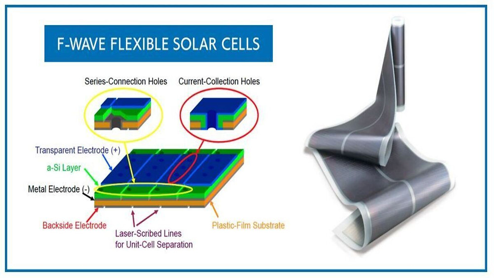 F-Wave flexible solar cells with connection diagram