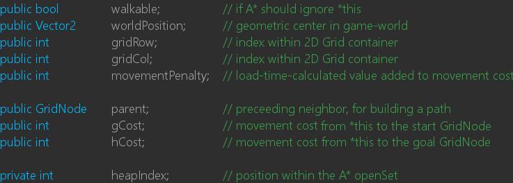 GridNode data cache speeds up A* calculations.
