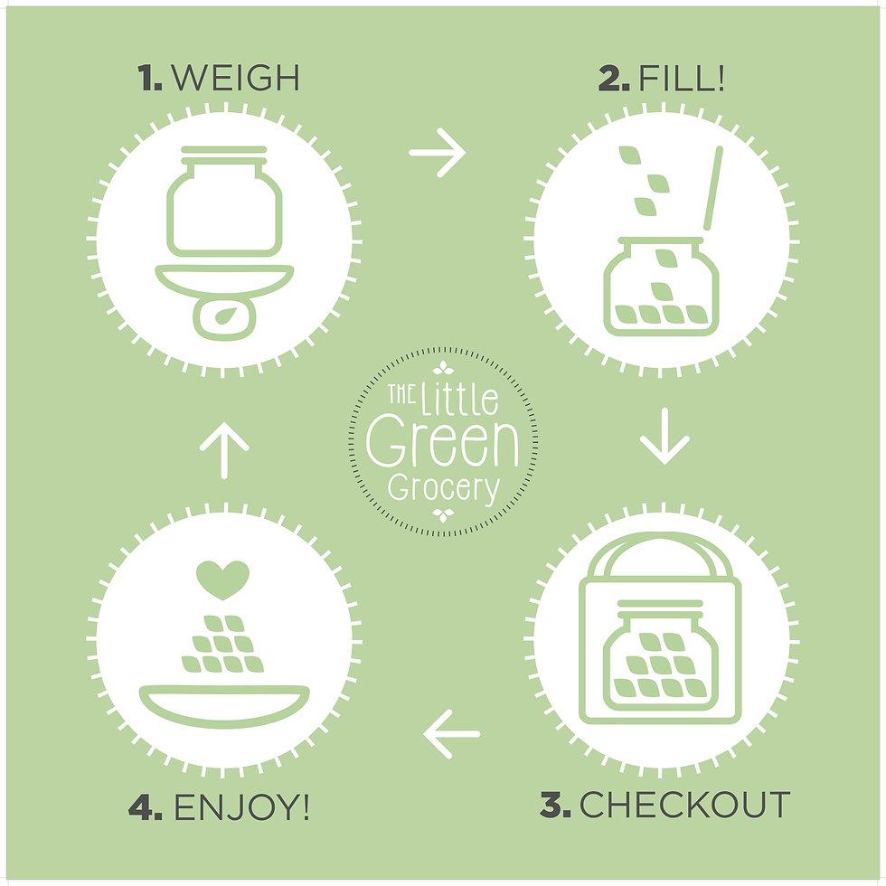 The_Little_Green_Grocery_zero_waste_info