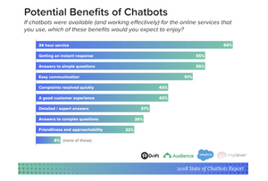 state-of-chatbots-report-benefits
