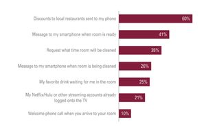 survey-what-hotel-guests-expect-from-technology-personalization