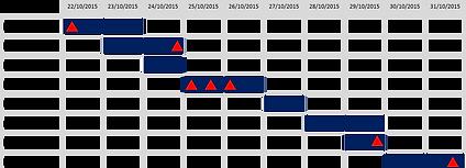Power-user PowerPoint add-in Gantt chart