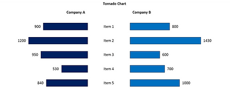 Power-user add-in for PowerPoint, Excel & Word - Tornado charts