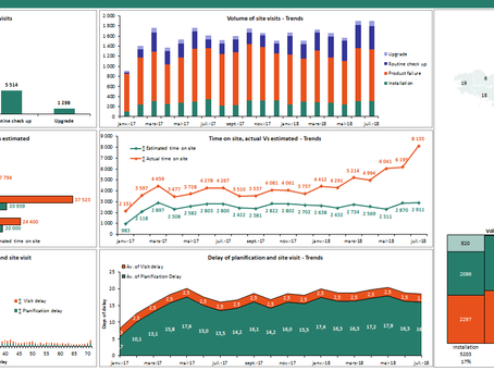 How to create impressive Excel dashboards