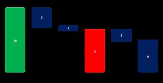 Power-user PowerPoint add-in Waterfall chart