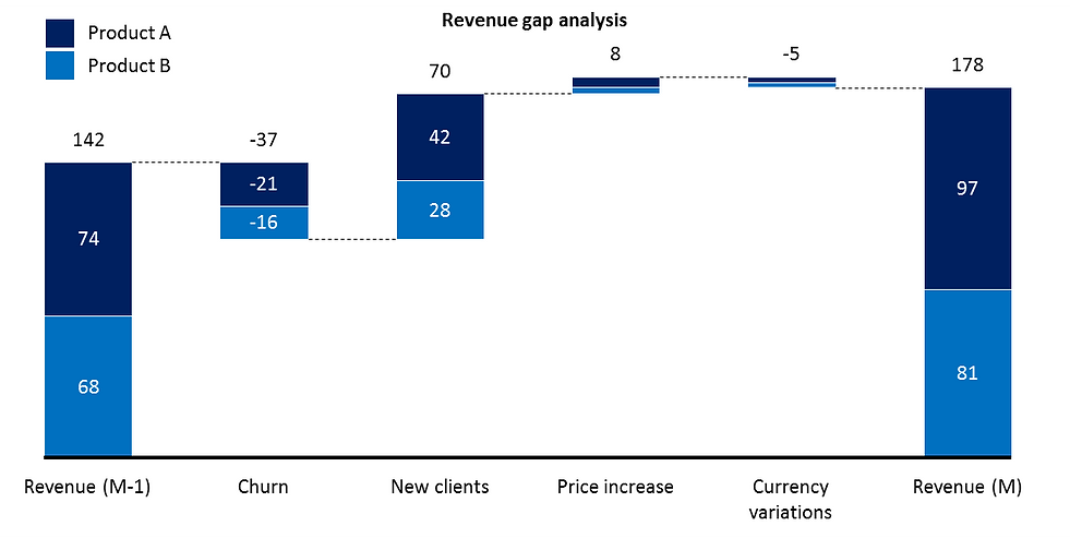Power-user for PowerPoint, Excel & Word l Waterfall chart - Revenue gap analysis