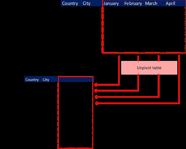 Power-user l Excel features l UnPivot table