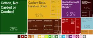 PowerPoint 2016 - Treemap charts