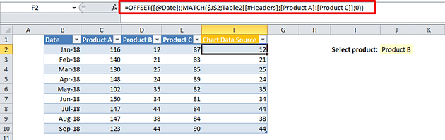 4 Now Just Create A Chart That Takes The New Column As Data Source