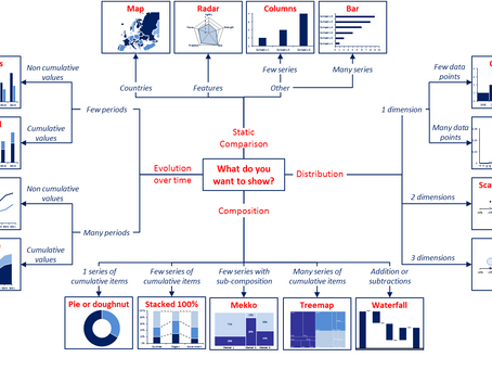 Infographics: how to choose the best chart type to visualize your data