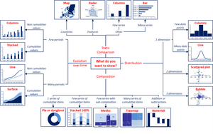 Infographics: how to choose the right chart to visualize your data