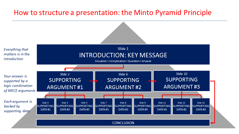 give a brilliant structure to your presentations with the pyramid