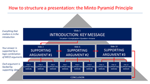 The Minto Pyramid Principle