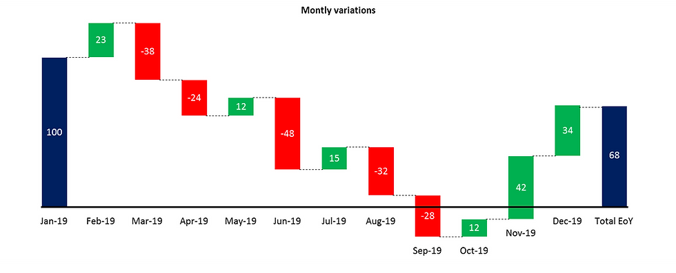 Power-user for PowerPoint, Excel & Word l Waterfall chart - Monthly varations