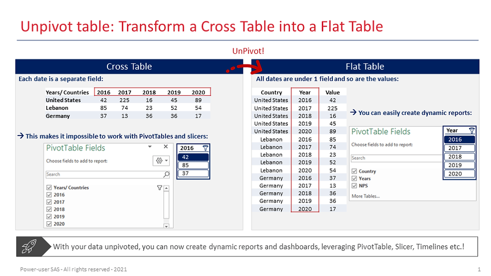 Power-user for PowerPoint, Excel & Word l UnPivot table