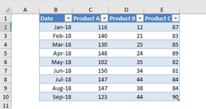 How to create dynamic charts linked to a drop-down list in Excel