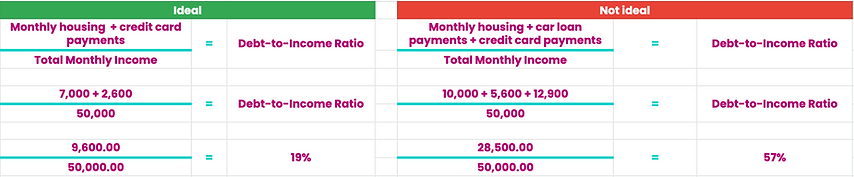 Income - Debt Ratio: Examples